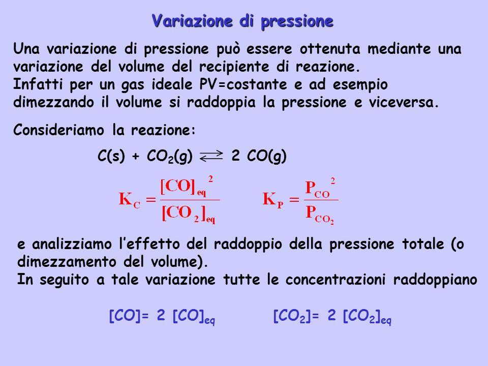 [CO]= 2 [CO]eq [CO2]= 2 [CO2]eq